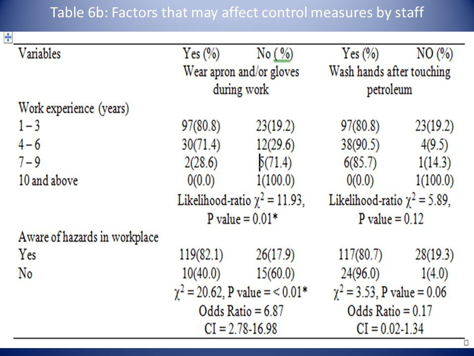 Table 6b: Factors that may affect control measures by staff
