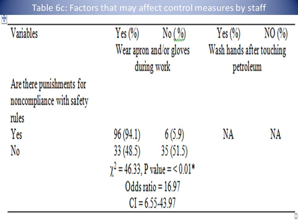 Table 6c: Factors that may affect control measures by staff