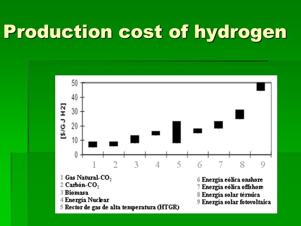 Use of hydrogen in automotion  Hydrogen combustion in a MCIA  Fuel batteries
