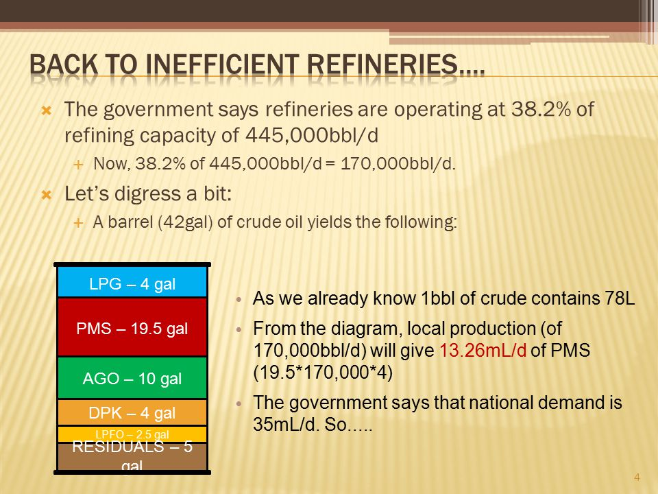  The government says refineries are operating at 38.2% of refining capacity of 445,000bbl/d  Now, 38.2% of 445,000bbl/d = 170,000bbl/d.