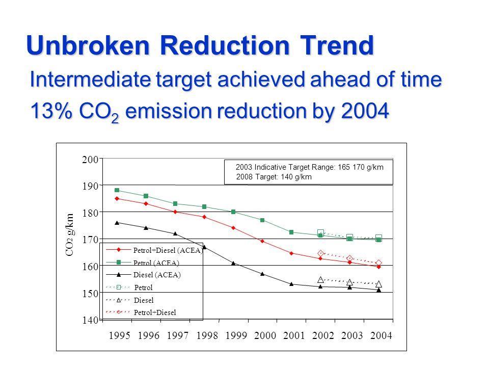 Unbroken Reduction Trend Intermediate target achieved ahead of time Intermediate target achieved ahead of time 13% CO 2 emission reduction by 2004 13% CO 2 emission reduction by 2004 140 150 160 170 180 190 200 1995199619971998199920002001200220032004 CO 2 g/km Petrol+Diesel (ACEA) Petrol (ACEA) Diesel (ACEA) Petrol Diesel Petrol+Diesel 2003 Indicative Target Range: 165 170 g/km 2008 Target: 140 g/km