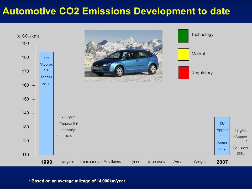 Automotive CO2 Emissions Development to date 110 180 190 150 160 170 130 120 140 (g CO 2 /km) 19982007 EngineTransmissionAncillariesTyresEmissionsAeroWeight 137 *Approx 1.9 Tonnes per yr -63 g/km *Approx 0.9 tonnes/yr 34% +17 g/km Technology Market Regulatory DI Diesel Common Rail Friction imps Gear ratios Friction imps P/steering Improved alternators Low rolling resistance St III/IV NOx emiss.