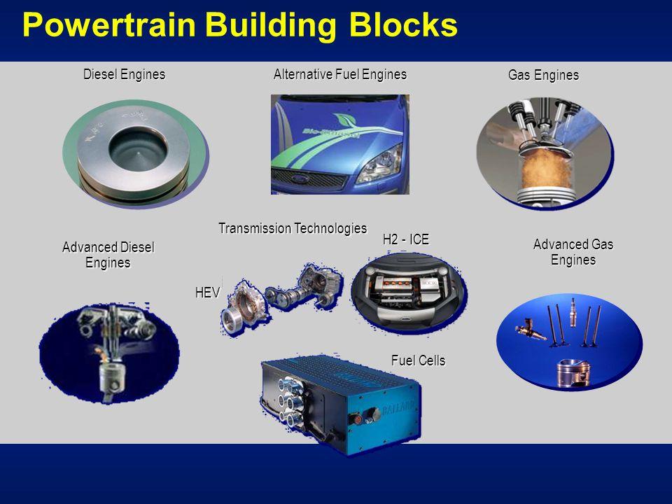 Powertrain Building Blocks Diesel Engines Alternative Fuel Engines Gas Engines Advanced Gas Engines Advanced Diesel Engines HEV Fuel Cells H2 - ICE Transmission Technologies