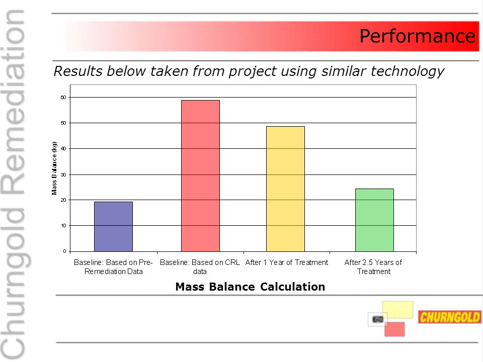 Performance Results below taken from project using similar technology Mass Balance Calculation