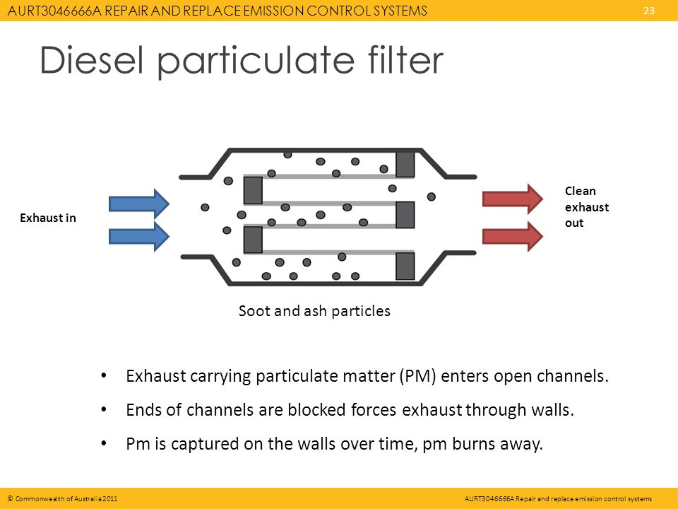 AURT3046666A REPAIR AND REPLACE EMISSION CONTROL SYSTEMS 23 © Commonwealth of Australia 2011AURT3046666A Repair and replace emission control systems Diesel particulate filter Exhaust carrying particulate matter (PM) enters open channels.