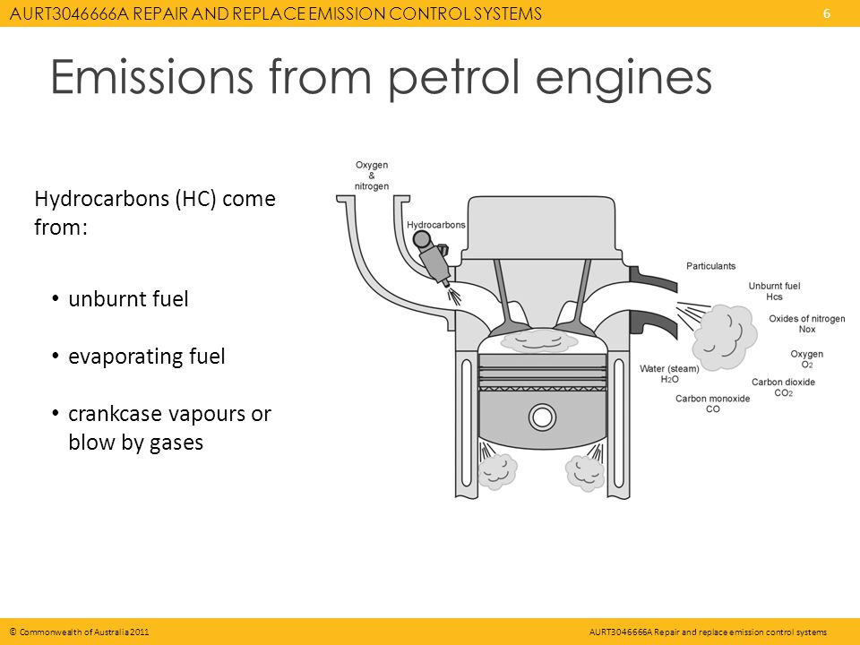 AURT3046666A REPAIR AND REPLACE EMISSION CONTROL SYSTEMS 6 © Commonwealth of Australia 2011AURT3046666A Repair and replace emission control systems Emissions from petrol engines Hydrocarbons (HC) come from: unburnt fuel evaporating fuel crankcase vapours or blow by gases