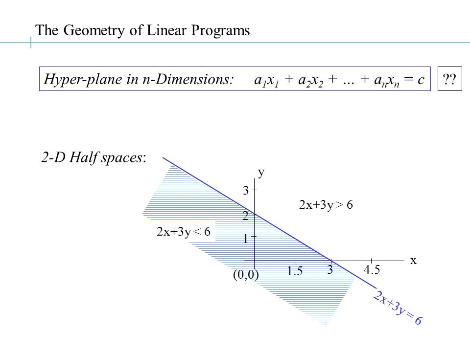 The Geometry of Linear Programs Hyper-plane in n-Dimensions: a 1 x 1 + a 2 x 2 + … + a n x n = c ?.