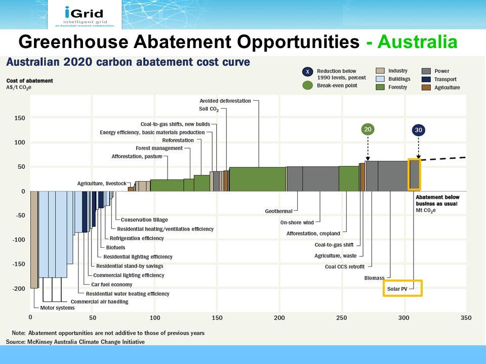 Greenhouse Abatement Opportunities - Australia