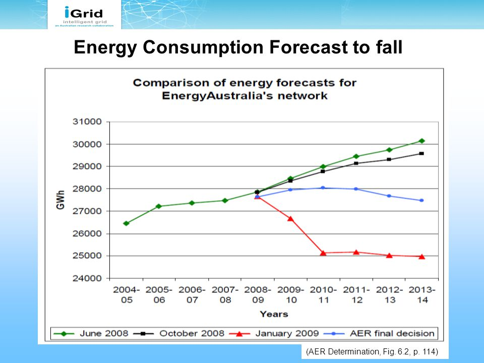 Energy Consumption Forecast to fall (AER Determination, Fig. 6.2, p. 114)