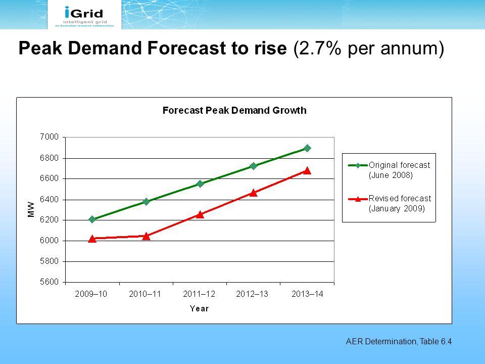 Peak Demand Forecast to rise (2.7% per annum) AER Determination, Table 6.4