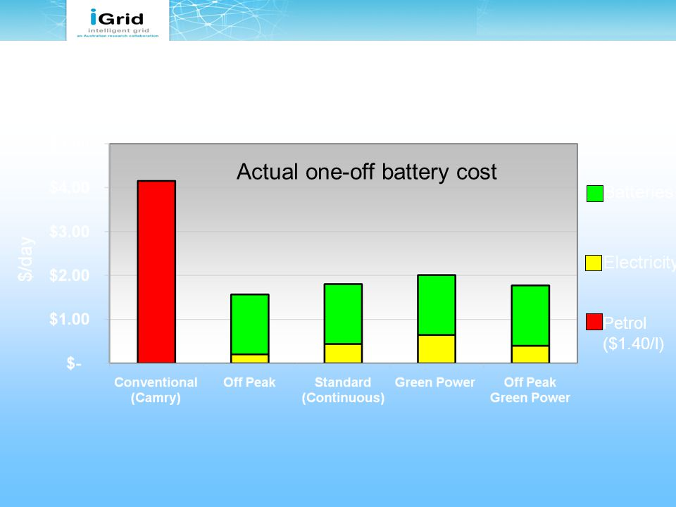 Actual one-off battery cost Fuel Cost Comparison (Conventional petrol car vs PHEV per day for typical 30km commute)