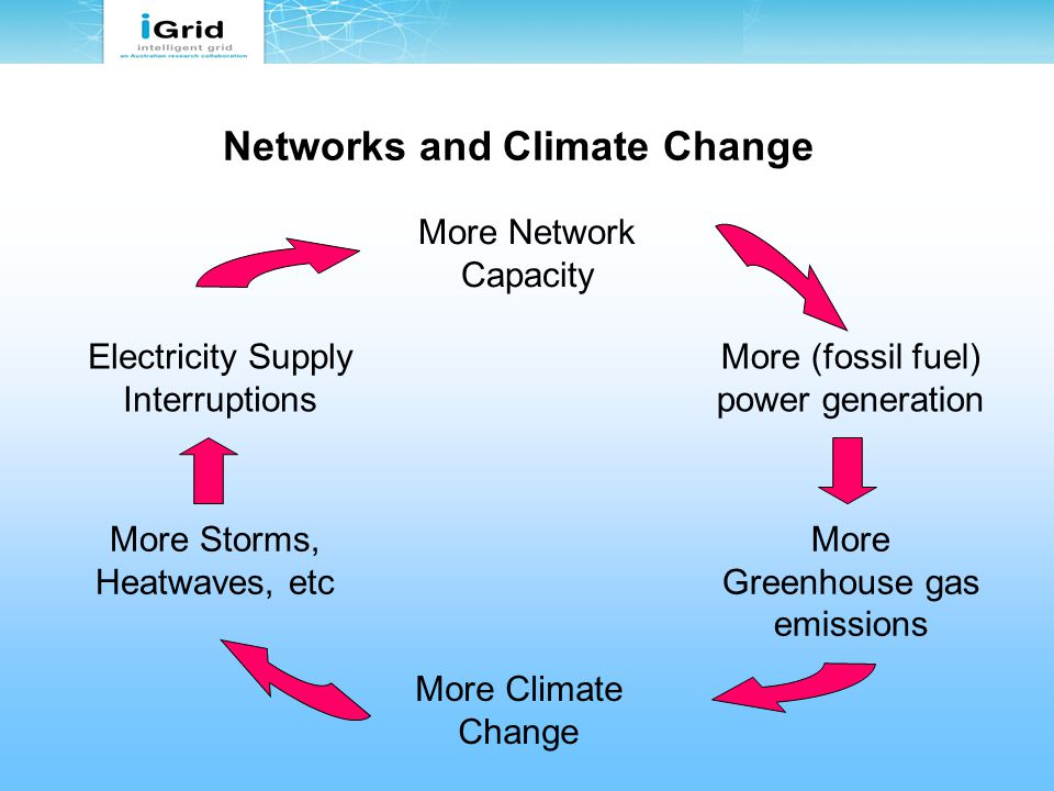 Networks and Climate Change More Climate Change More Greenhouse gas emissions More (fossil fuel) power generation More Network Capacity Electricity Supply Interruptions More Storms, Heatwaves, etc