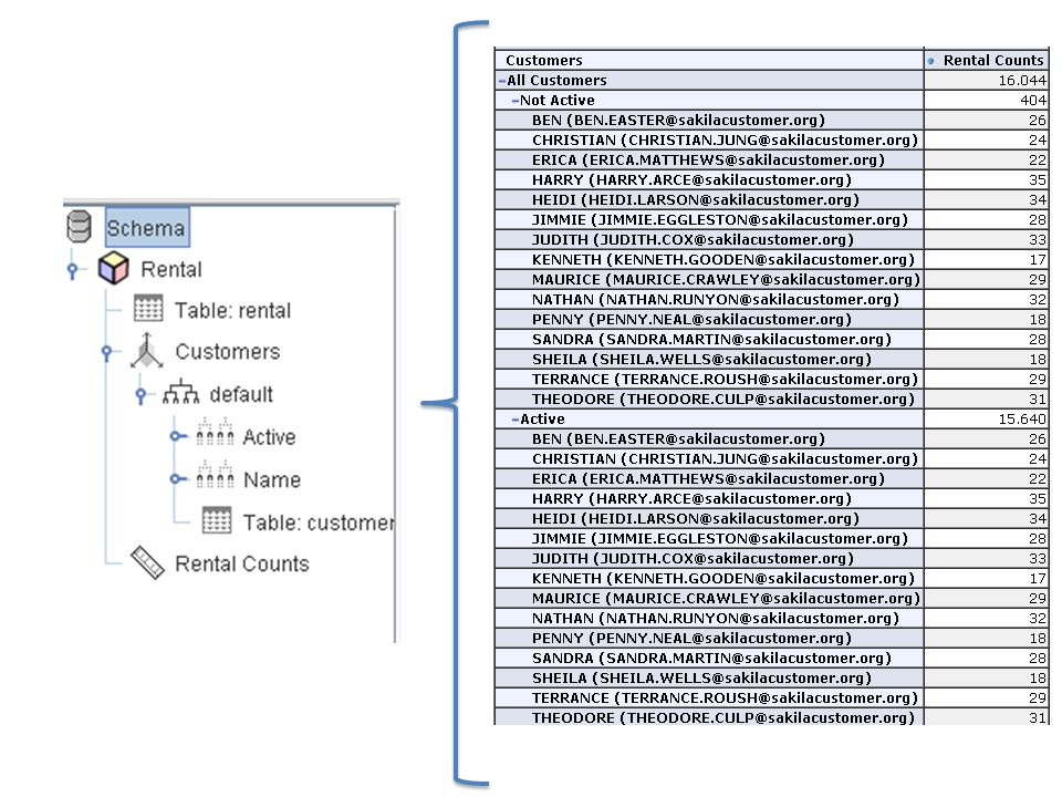 JPIVOT Queries and cubes are stored in the folder webapps \ mondrian \ WEB-INF \ queries.