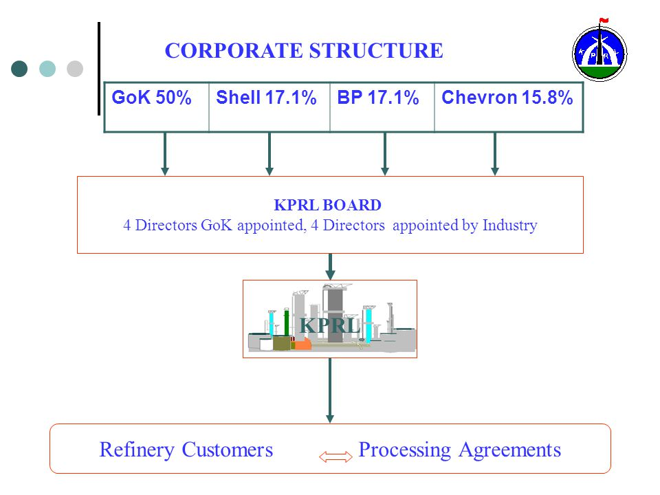Viability of small Refineries: our experience Financial benefits.