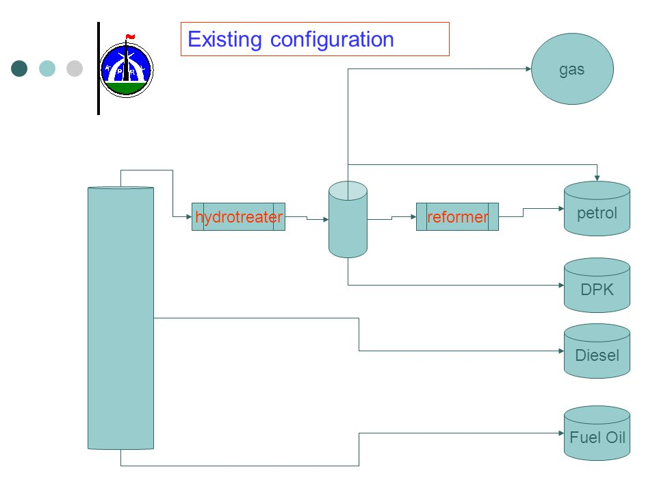Competitive constraints Hydro skimming configuration.