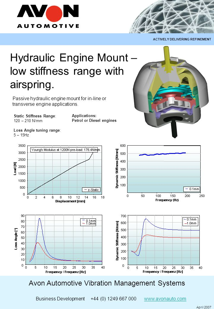 Avon Automotive Vibration Management Systems Business Development +44 (0) 1249 667 000 www.avonauto.comwww.avonauto.com April 2007 ACTIVELY DELIVERING REFINEMENT Hydraulic Engine Mount – low stiffness range with airspring.