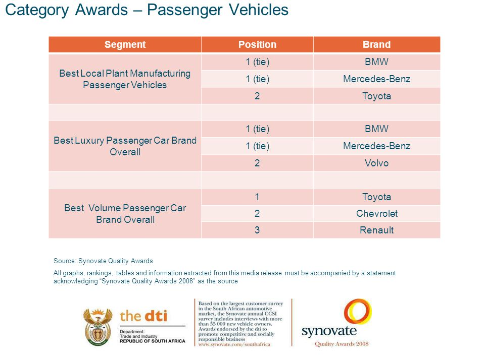 12.00 8.70 5.48 4.63 8.24 5.73 5.27 10.7012.200.50 3.41 Category Awards – Passenger Vehicles SegmentPositionBrand Best Local Plant Manufacturing Passenger Vehicles 1 (tie)BMW 1 (tie)Mercedes-Benz 2Toyota Best Luxury Passenger Car Brand Overall 1 (tie)BMW 1 (tie)Mercedes-Benz 2Volvo Best Volume Passenger Car Brand Overall 1Toyota 2Chevrolet 3Renault Source: Synovate Quality Awards All graphs, rankings, tables and information extracted from this media release must be accompanied by a statement acknowledging Synovate Quality Awards 2008 as the source