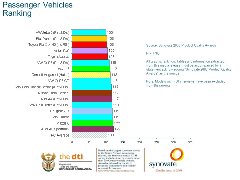 12.00 8.70 5.48 4.63 8.24 5.73 5.27 10.7012.200.50 3.41 Passenger Vehicles Ranking Source: Synovate 2008 Product Quality Awards N = 7768 All graphs, rankings, tables and information extracted from this media release must be accompanied by a statement acknowledging Synovate 2008 Product Quality Awards as the source Note: Models with <50 interviews have been excluded from the ranking