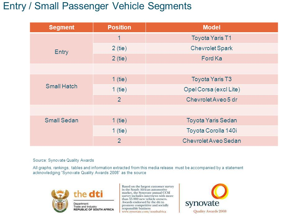 12.00 8.70 5.48 4.63 8.24 5.73 5.27 10.7012.200.50 3.41 Entry / Small Passenger Vehicle Segments SegmentPositionModel Entry 1Toyota Yaris T1 2 (tie)Chevrolet Spark 2 (tie)Ford Ka Small Hatch 1 (tie)Toyota Yaris T3 1 (tie)Opel Corsa (excl Lite) 2Chevrolet Aveo 5 dr Small Sedan1 (tie)Toyota Yaris Sedan 1 (tie)Toyota Corolla 140i 2Chevrolet Aveo Sedan Source: Synovate Quality Awards All graphs, rankings, tables and information extracted from this media release must be accompanied by a statement acknowledging Synovate Quality Awards 2008 as the source