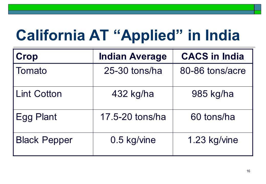 16 California AT Applied in India CropIndian AverageCACS in India Tomato25-30 tons/ha80-86 tons/acre Lint Cotton432 kg/ha985 kg/ha Egg Plant17.5-20 tons/ha60 tons/ha Black Pepper0.5 kg/vine1.23 kg/vine