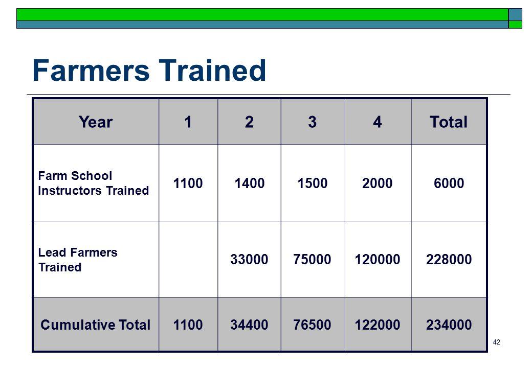 42 Farmers Trained Year1234Total Farm School Instructors Trained 11001400150020006000 Lead Farmers Trained 3300075000120000228000 Cumulative Total1100