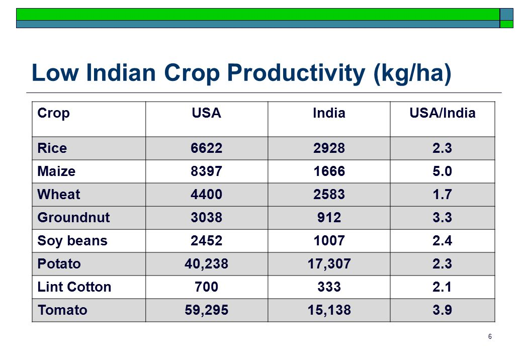 6 Low Indian Crop Productivity (kg/ha) CropUSAIndiaUSA/India Rice662229282.3 Maize839716665.0 Wheat440025831.7 Groundnut30389123.3 Soy beans245210072.4 Potato40,23817,3072.3 Lint Cotton7003332.1 Tomato59,29515,1383.9