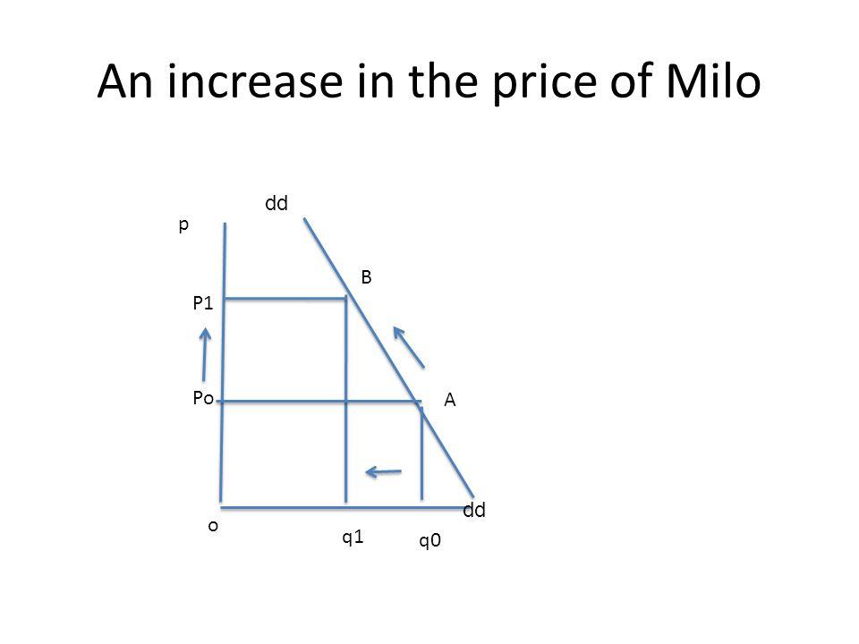 An increase in the price of Milo p B A o Po P1 q1 q0 dd