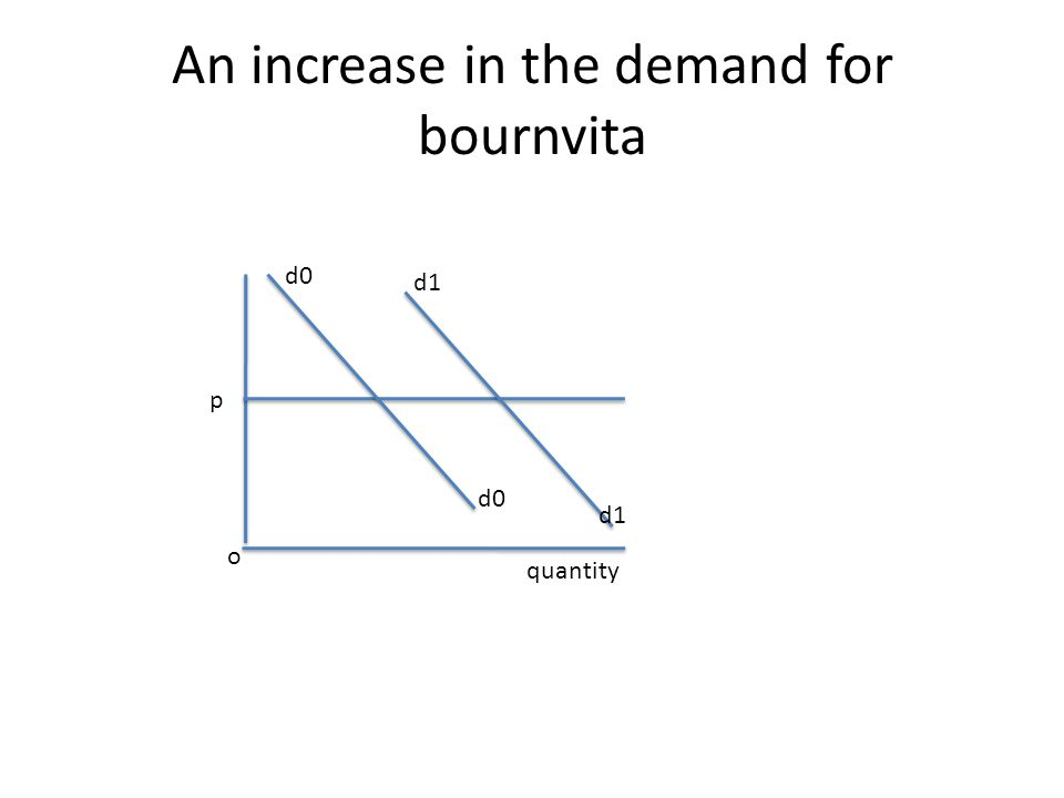 An increase in the demand for bournvita p d0 d1 quantity o