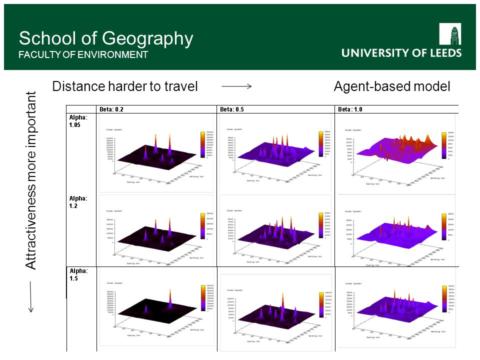 School of Geography FACULTY OF ENVIRONMENT Distance harder to travel Attractiveness more important Agent-based model