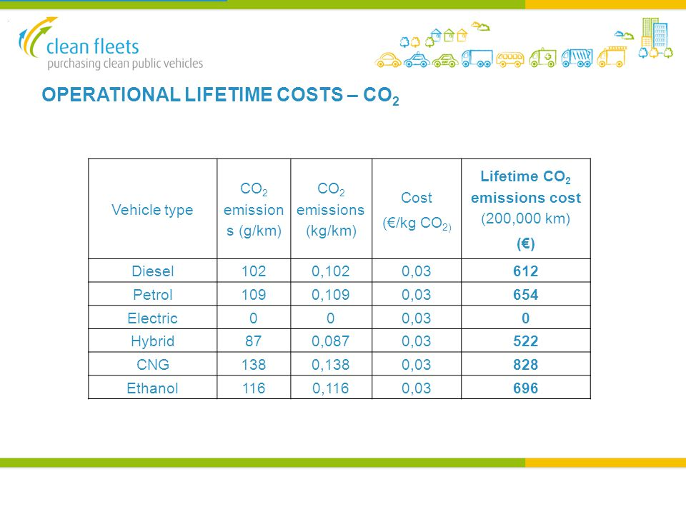 OPERATIONAL LIFETIME COSTS – CO 2 Vehicle type CO 2 emission s (g/km) CO 2 emissions (kg/km) Cost (€/kg CO 2) Lifetime CO 2 emissions cost (200,000 km) (€) Diesel1020,1020,03612 Petrol1090,1090,03654 Electric000,030 Hybrid870,0870,03522 CNG1380,1380,03828 Ethanol1160,1160,03696.