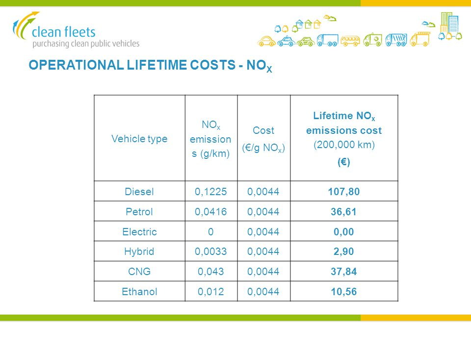 OPERATIONAL LIFETIME COSTS - NO X Vehicle type NO x emission s (g/km) Cost (€/g NO x ) Lifetime NO x emissions cost (200,000 km) (€) Diesel0,12250,0044107,80 Petrol0,04160,004436,61 Electric00,00440,00 Hybrid0,00330,00442,90 CNG0,0430,004437,84 Ethanol0,0120,004410,56