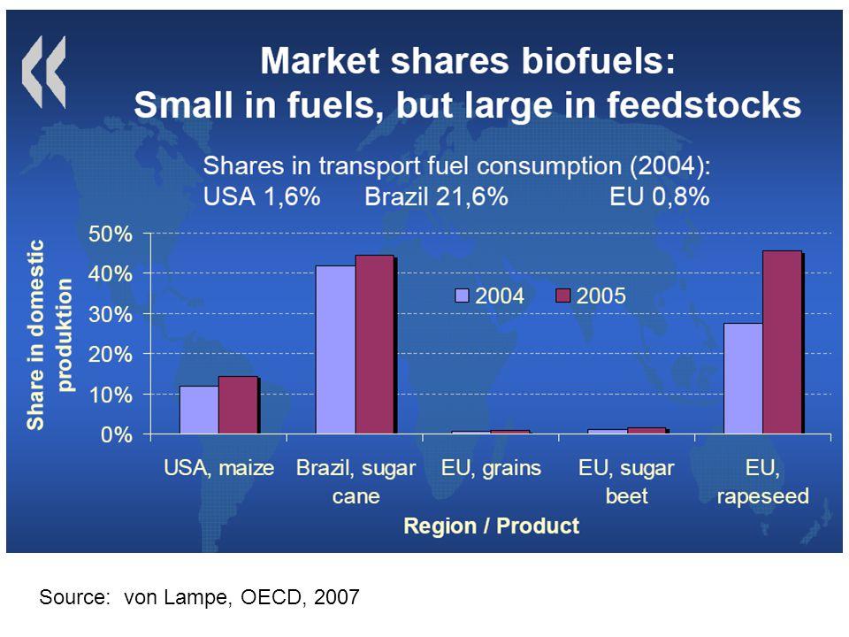 Source: von Lampe, OECD, 2007