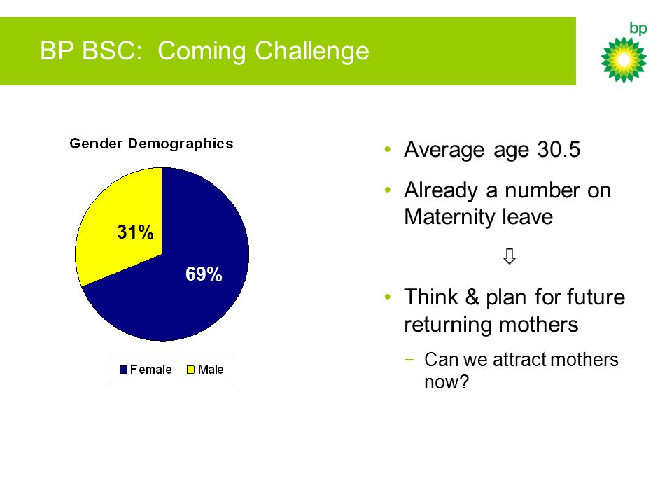 BP BSC: Coming Challenge Average age 30.5 Already a number on Maternity leave  Think & plan for future returning mothers −Can we attract mothers now?