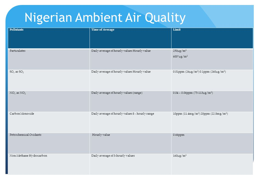 Nigerian Ambient Air Quality PollutantsTime of AverageLimit ParticulatesDaily average of hourly values Hourly value250  g/m 3 600*  g/m 3 SO x as SO 2 Daily average of hourly values Hourly value0.01ppm (26  g/m 3 ) 0.1ppm (260  g/m 3 ) NO x as NO 2 Daily average of hourly values (range)0.04 – 0.06ppm (75-113  g/m 3 ) Carbon MonoxideDaily average of hourly values 8 - hourly range10ppm (11.4mg/m 3 ) 20ppm (22.8mg/m 3 ) Petrochemical Oxidants Hourly value0.66ppm Non-Methane HydrocarbonDaily average of 3-hourly values160  g/m 3