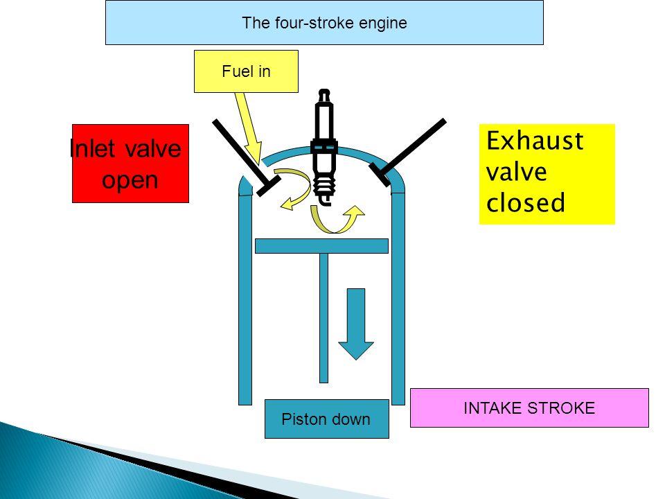 Inlet valve open Piston down INTAKE STROKE The four-stroke engine Exhaust valve closed