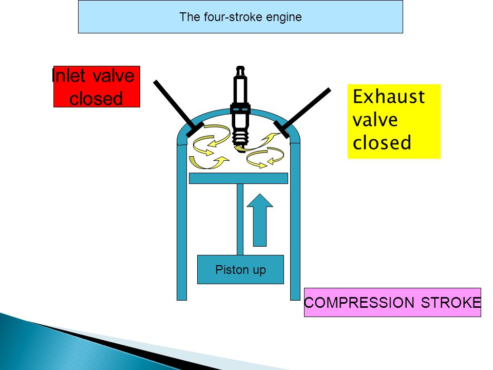Inlet valve closed COMPRESSION STROKE The four-stroke engine Piston up Exhaust valve closed