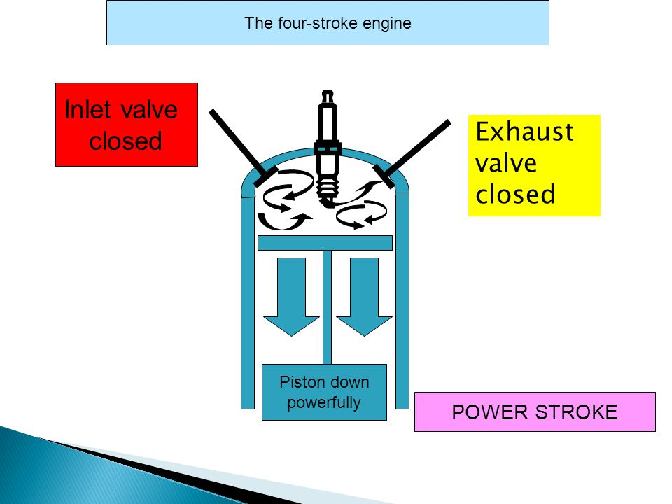Inlet valve closed POWER STROKE The four-stroke engine BANG Exhaust valve closed
