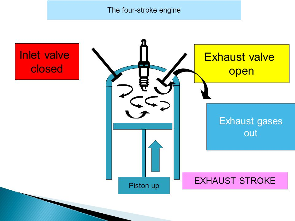 Inlet valve closed EXHAUST STROKE The four-stroke engine Exhaust valve closed