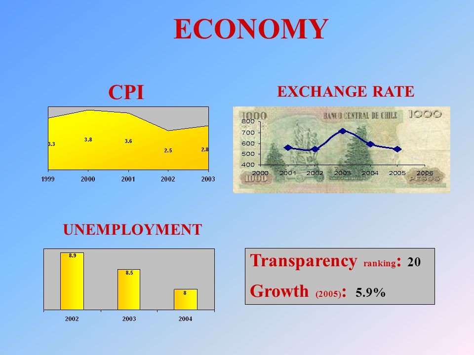 ECONOMY CPI UNEMPLOYMENT EXCHANGE RATE Transparency ranking : 20 Growth (2005) : 5.9%
