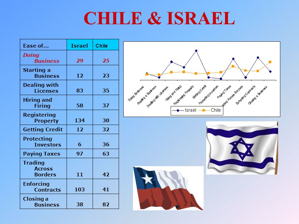 CHILE & ISRAEL Ease of...Israel Chile Doing Business2925 Starting a Business1223 Dealing with Licenses8335 Hiring and Firing5837 Registering Property1