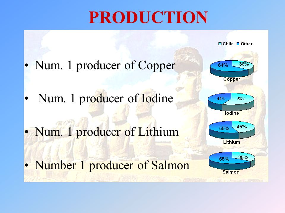 PRODUCTION Num. 1 producer of Copper Num. 1 producer of Iodine Num. 1 producer of Lithium Number 1 producer of Salmon