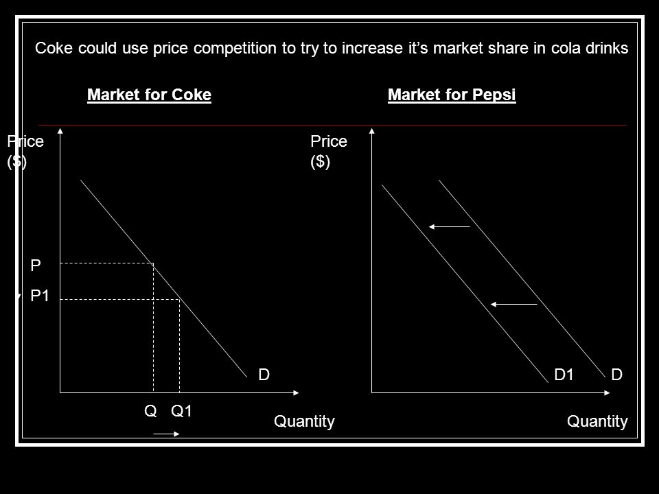 P P1 Q Q1 DDD1 Price ($) Quantity Market for CokeMarket for Pepsi Coke could use price competition to try to increase it's market share in cola drinks