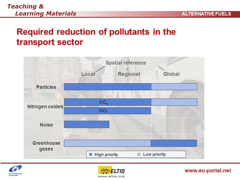 www.eu-portal.net ALTERNATIVE FUELS Assessment of selected fuels Source:KolkeR_2004, EichmannV_2006