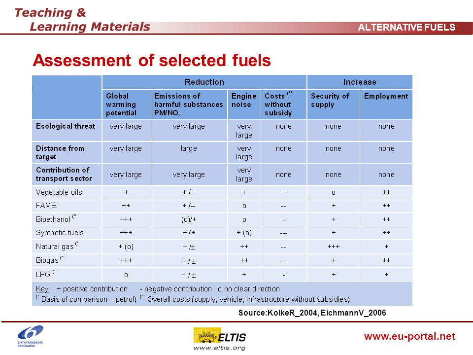 www.eu-portal.net ALTERNATIVE FUELS Impact analysis of alternative fuels The environmental impact of fuels (particularly of biofuels) must be assessed by taking the entire life cycle into consideration.