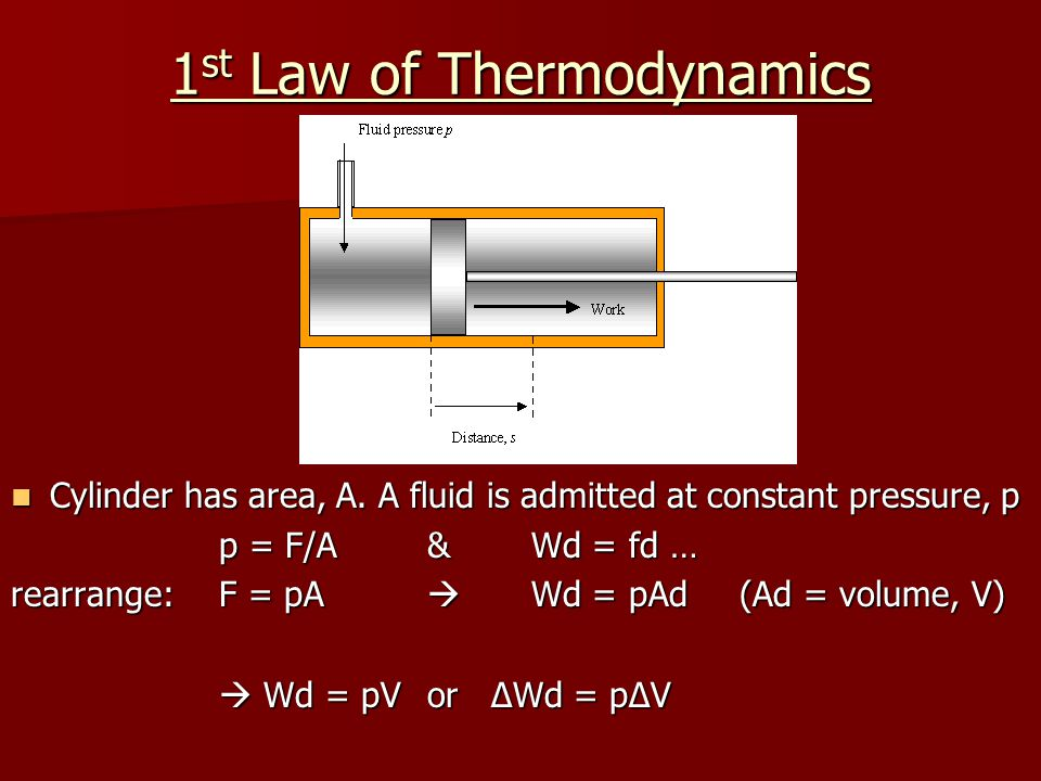 1 st Law of Thermodynamics Cylinder has area, A.