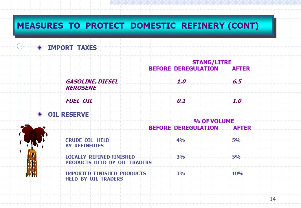 14 MEASURES TO PROTECT DOMESTIC REFINERY (CONT) IMPORT TAXES STANG/LITRE BEFORE DEREGULATIONAFTER GASOLINE, DIESEL1.06.5 KEROSENE FUEL OIL0.11.0 OIL R