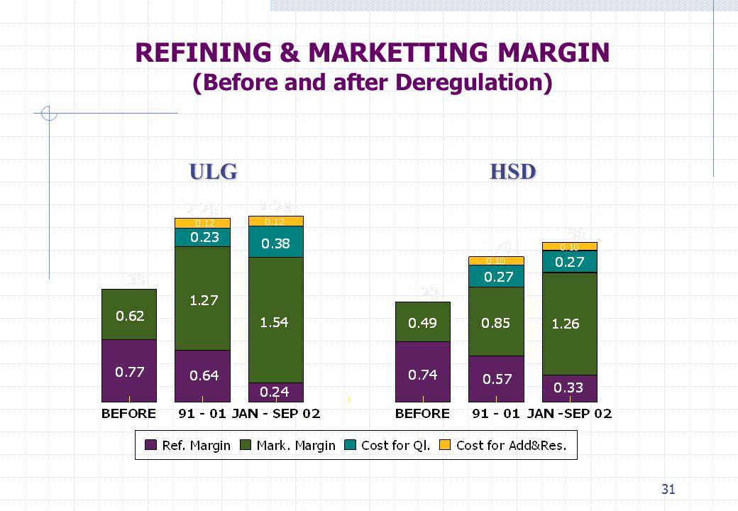 31 REFINING & MARKETTING MARGIN (Before and after Deregulation) HSDULG