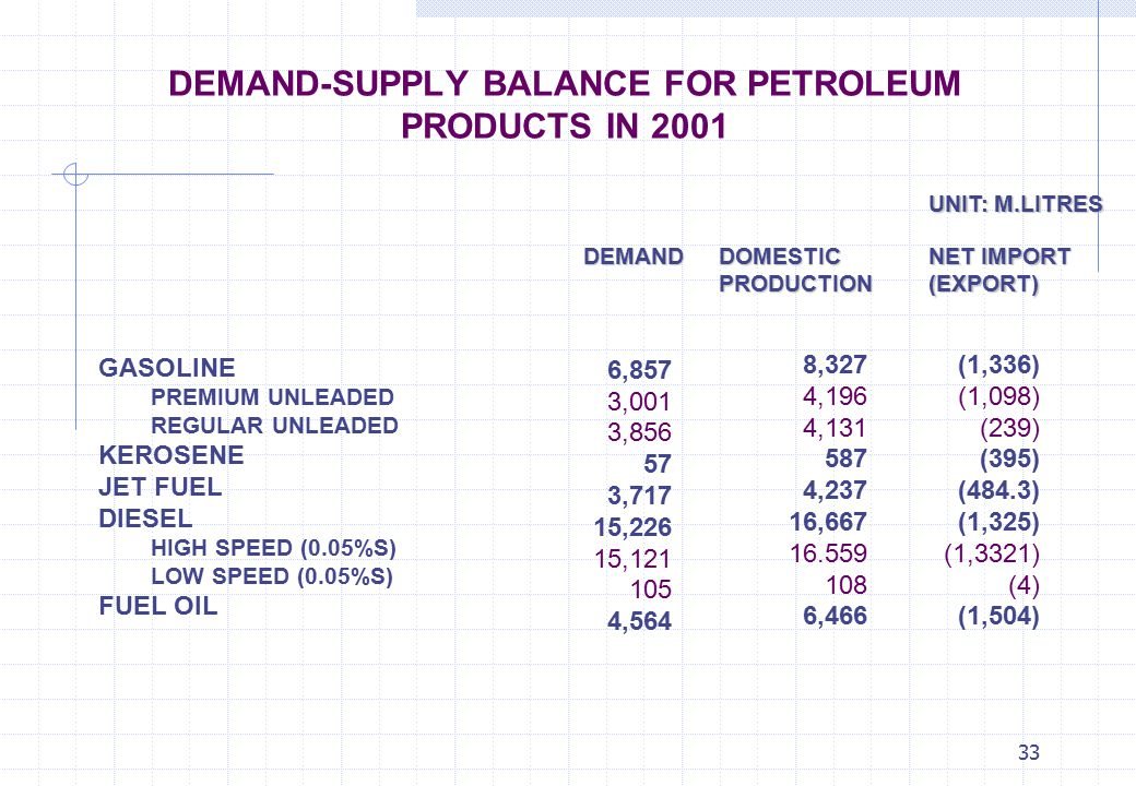 33 DEMAND-SUPPLY BALANCE FOR PETROLEUM PRODUCTS IN 2001 GASOLINE PREMIUM UNLEADED REGULAR UNLEADED KEROSENE JET FUEL DIESEL HIGH SPEED (0.05%S) LOW SP