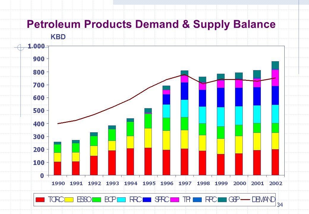 34 Petroleum Products Demand & Supply Balance KBD