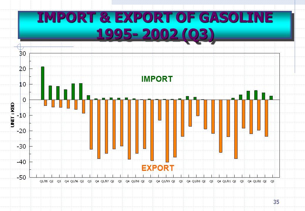 35 IMPORT EXPORT IMPORT & EXPORT OF GASOLINE 1995- 2002 (Q3)